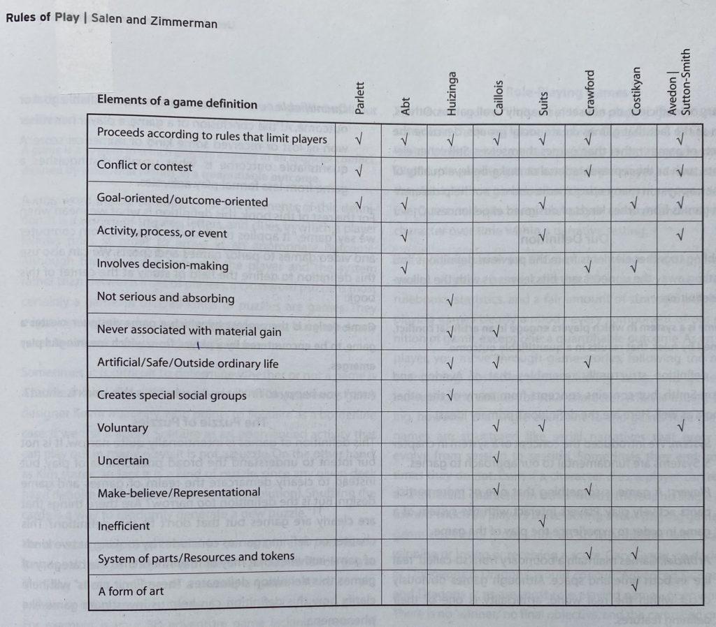 Das Bild zeigt eine Tabelle aus dem Buch Rules of Play von Katie Salen und Eric Zimmerman mit einer Übersicht von verschiedenen Definitionen von Spiel.