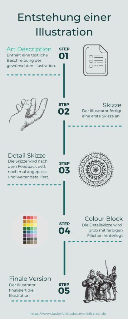Auf der Infografik sieht man den schrittweisen Prozess der Entstehung einer Illustration.